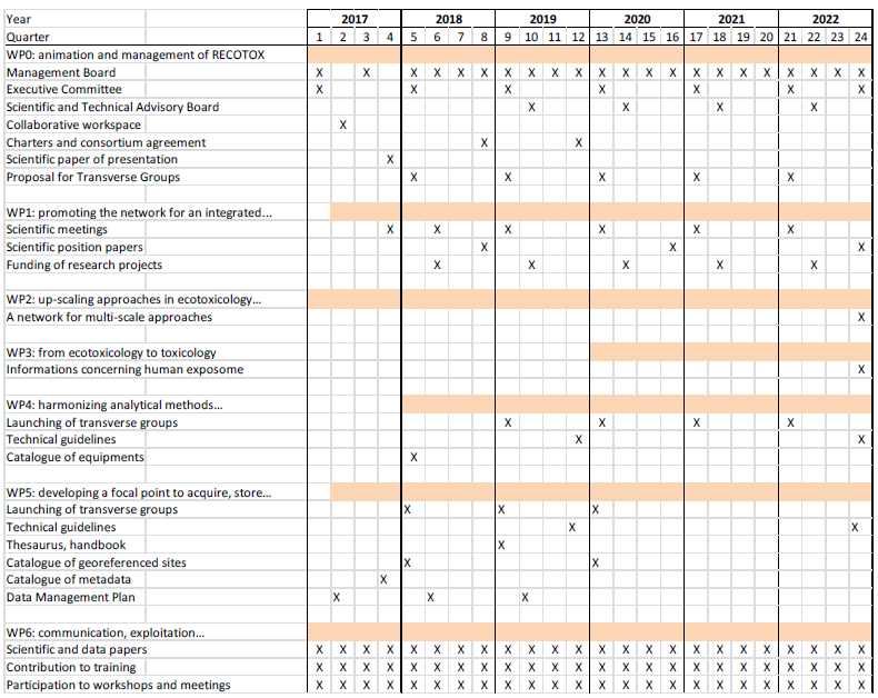General planning and milestones for deliverable provision of the RECOTOX project during the next 5 years.