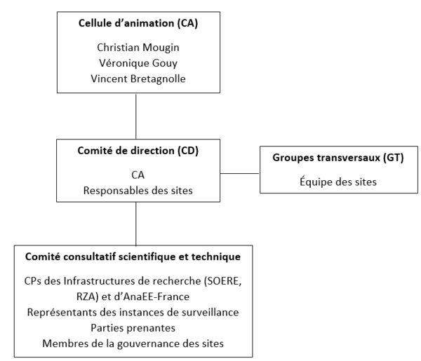 Organigramme de RECOTOX (CP = principaux chercheurs)
