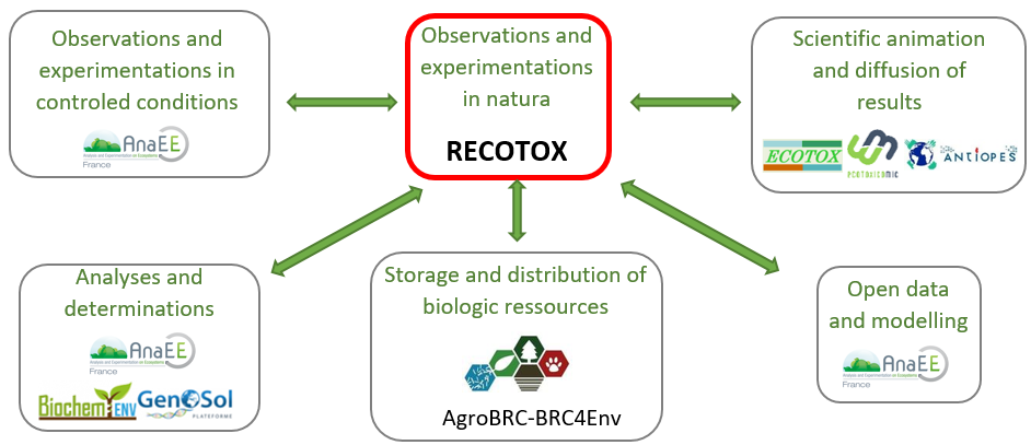 Positioning of RECOTOX in a French integrated framework supporting research open to the community of ecotoxicologists and agro environmental scient...