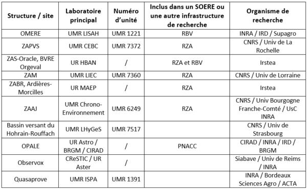 Structures appartenant à RECOTOX et leur organisation